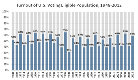 Turnout-VEP-1948-2012